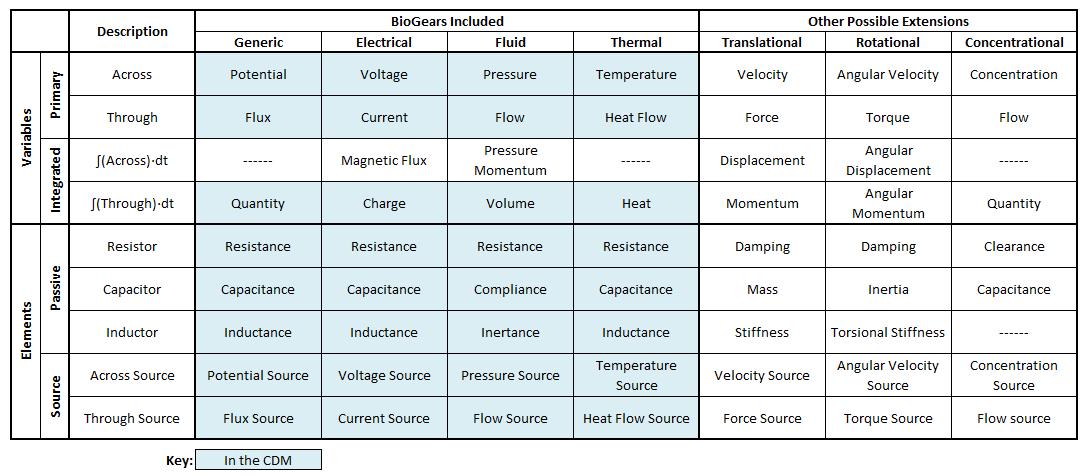 Circuit Methodology